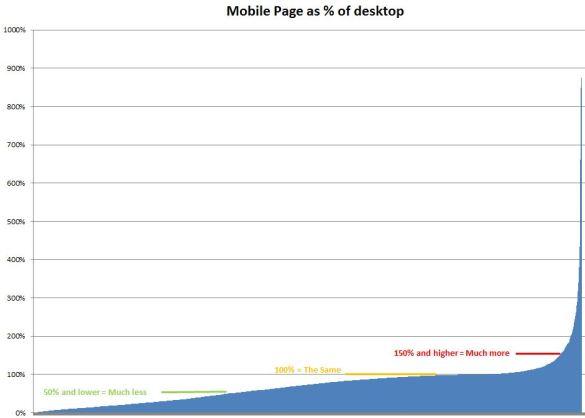 MobileDesktopPercentage